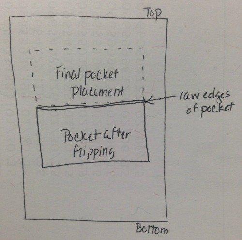 pocket drawing
